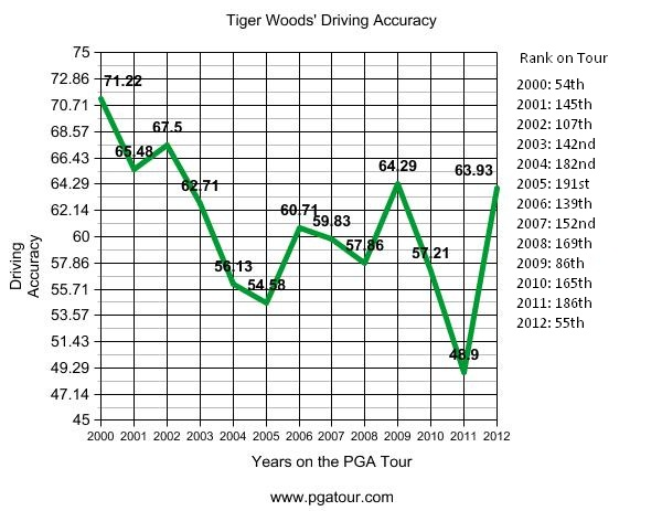 tiger woods driving accuracy