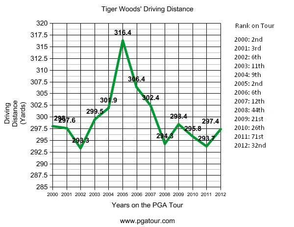 tiger woods driving distance