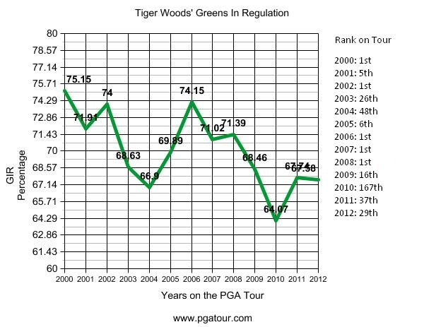 tiger woods greens in regulation