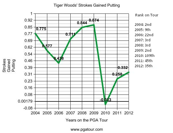 tiger woods strokes gained