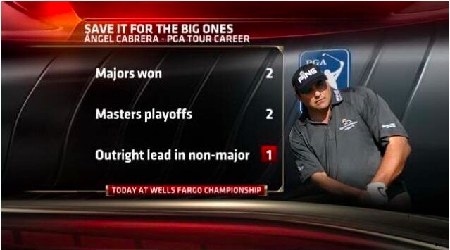 This sums up Angel Cabrera's career pretty nicely.