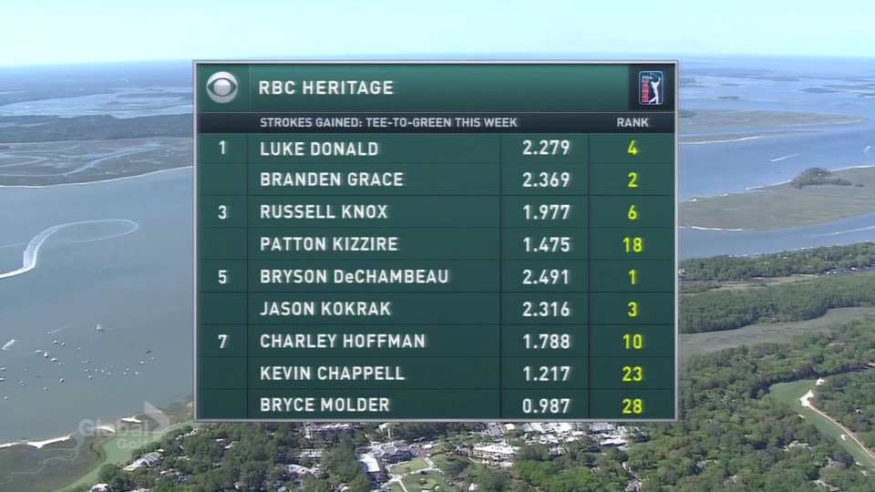 Strokes gained T2G!