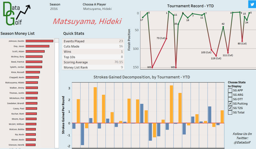 matsuyama-strokes-gained