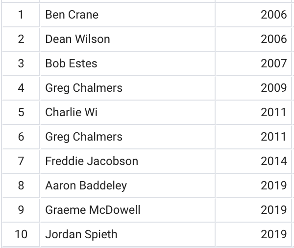 Spieth 2019 Comparables.png