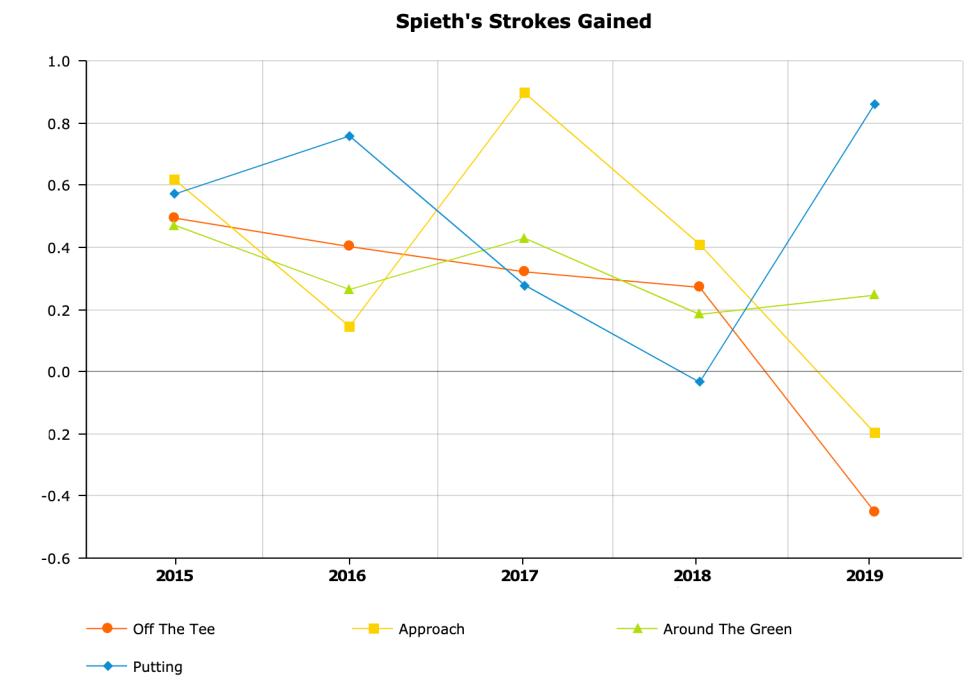 Spieth Strokes Gained.png